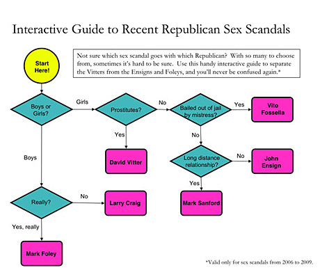 sex-scandal-flow-chart